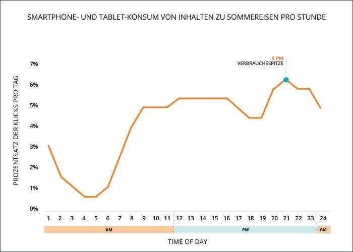Travel-Graph1-Blog-DACH