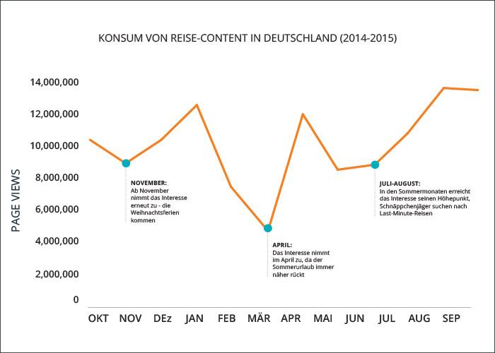 Travel-Graph2-Blog-DACH