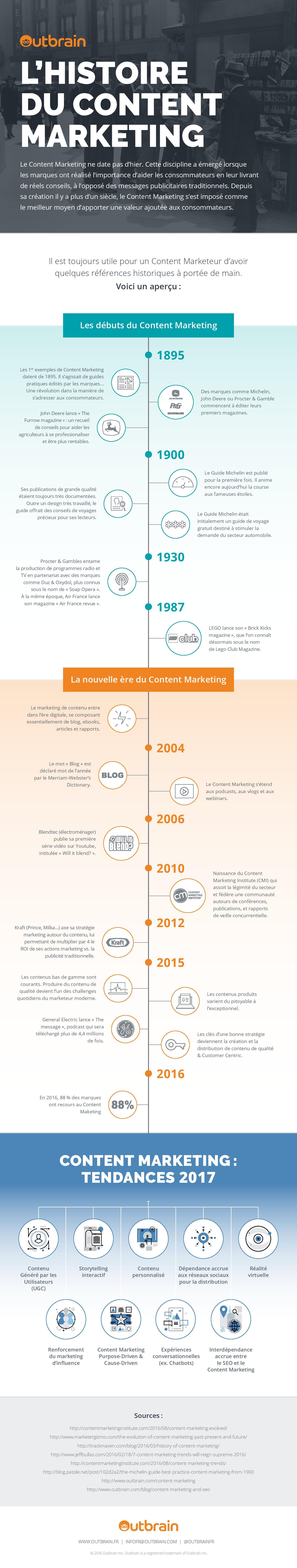 content marketing histoire