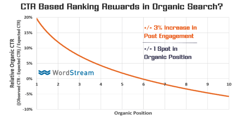 CTR-in-organic-results