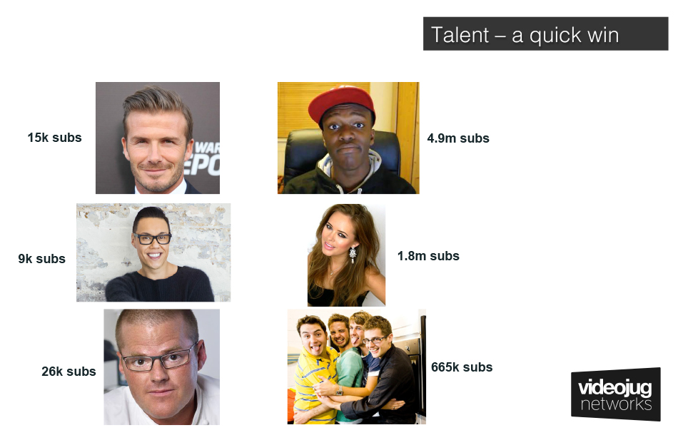 Comparison-Talent-Fan-Base-Videojug