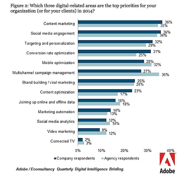 Content marketering top priority