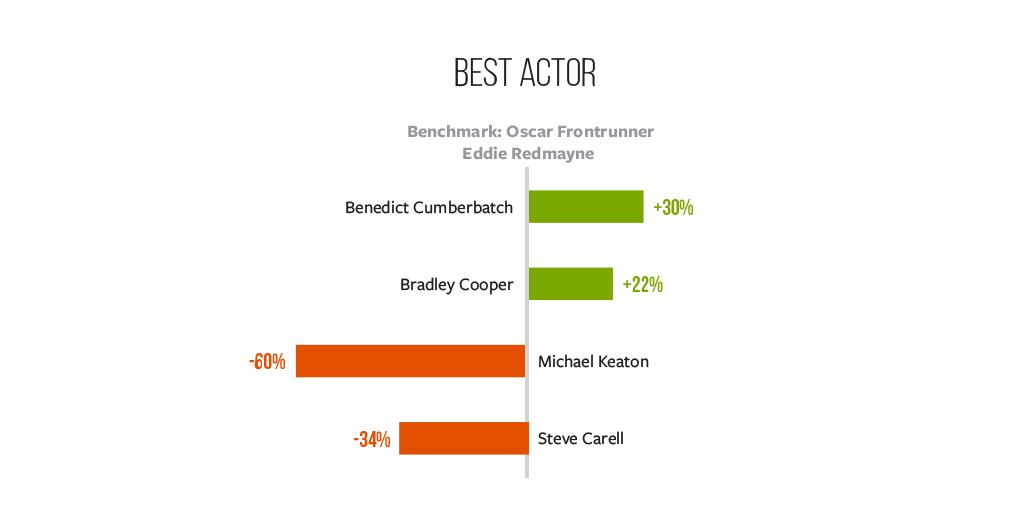 infographic, Best Actor race