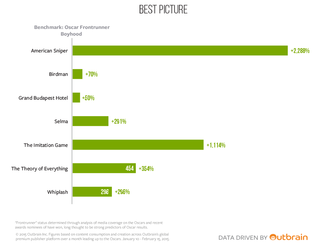 Infographic, Best Picture race