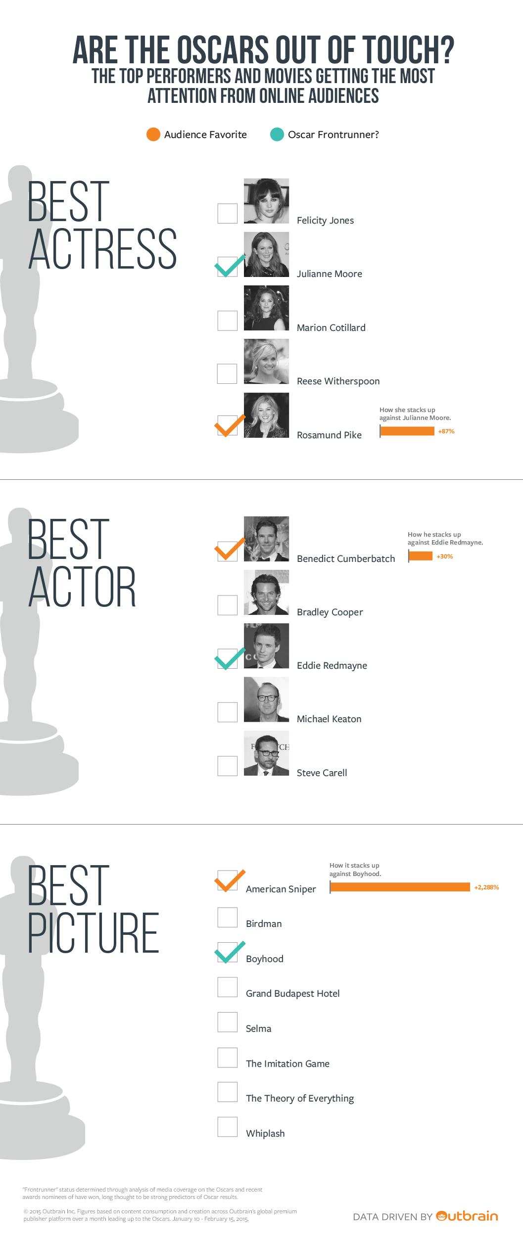 infographic, audience interest vs presumptive oscar winners