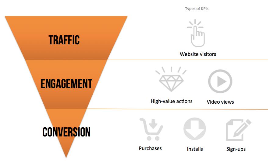 illustration, the online sales funnel