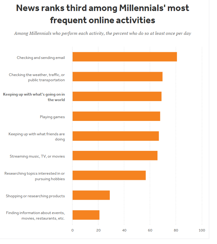 chart, millennials check the news frequently online