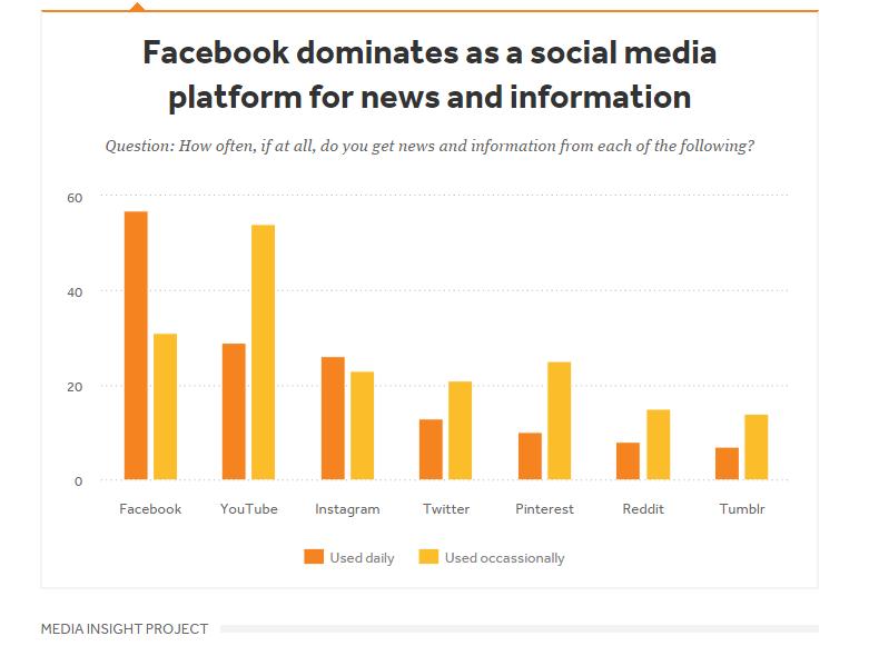 millennials-getting-news-from-facebook
