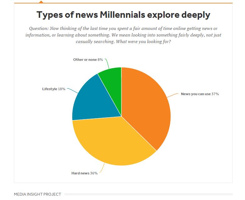 types-of-news-millennials-like