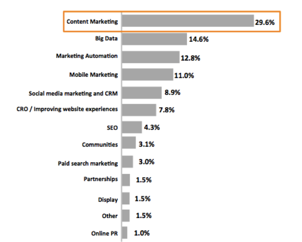 2015 content marketing top digital marketing technique