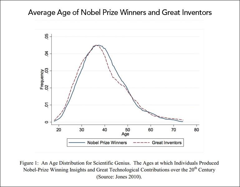 average-age-of-nobel-winners