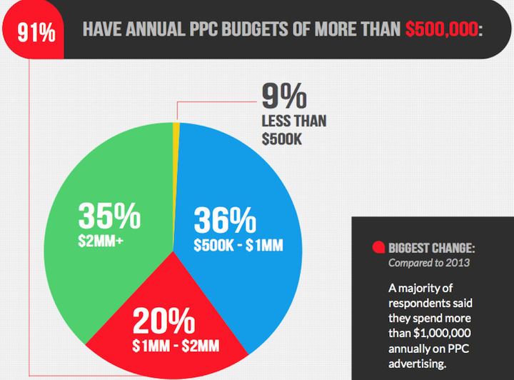 2014 PPC Spend - Hannapin Media Study