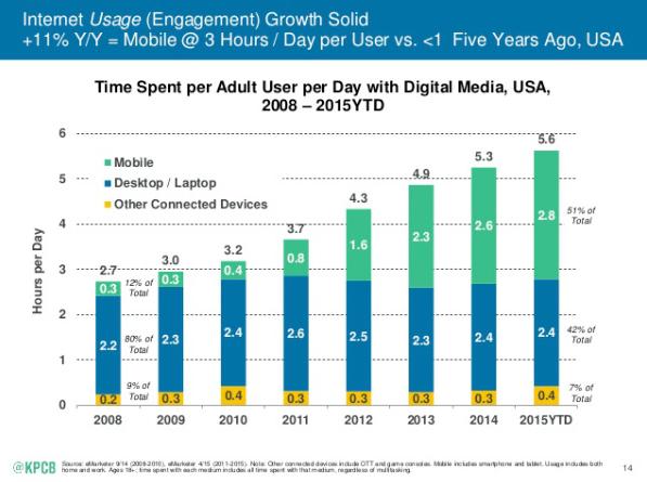 internet usage
