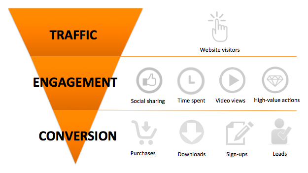 Outbrain Content KPI Funnel