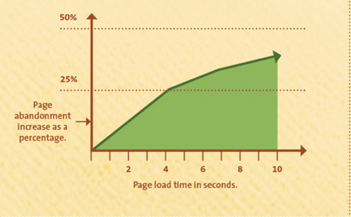 page_load_time_graph