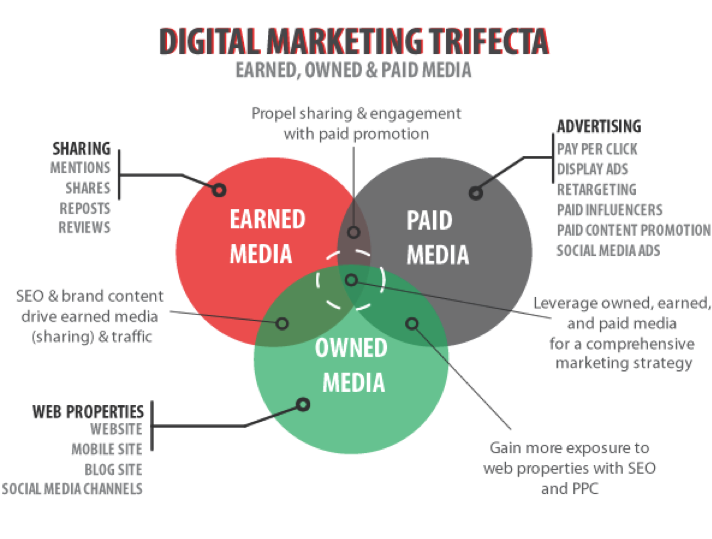 earned/owned media