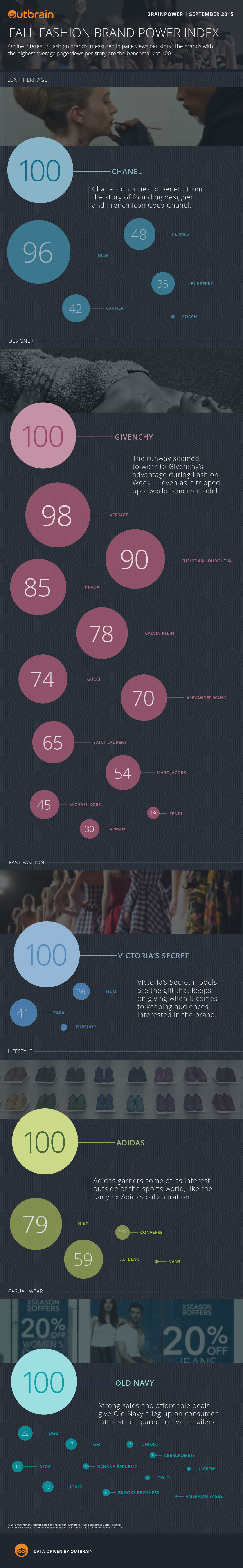 infographic; Fall Fashion Brands Power Index