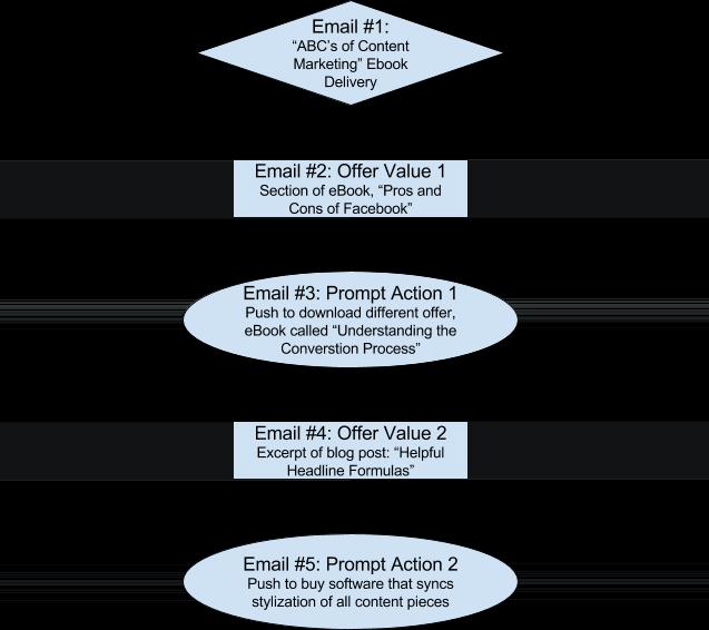 BrandBuilders-EmailFlow