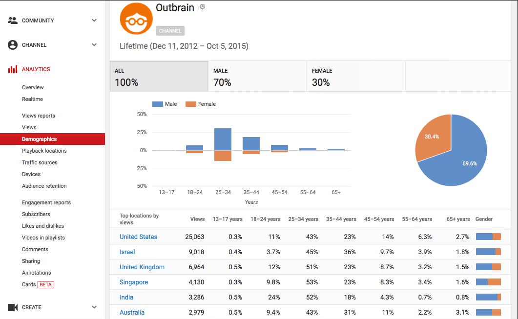 Outbrain_YouTube_Analytics_12