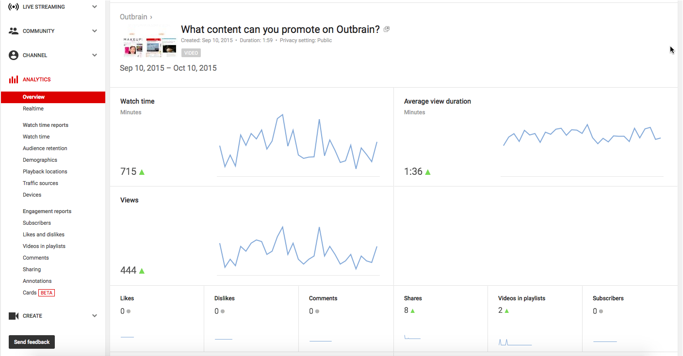 Leveraging Your Video Analytics Outbrain Blog Youtube View