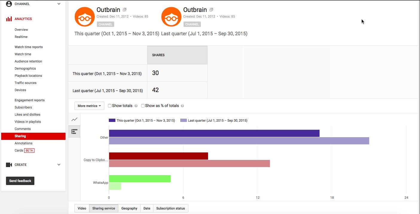 Outbrain YouTube Analytics
