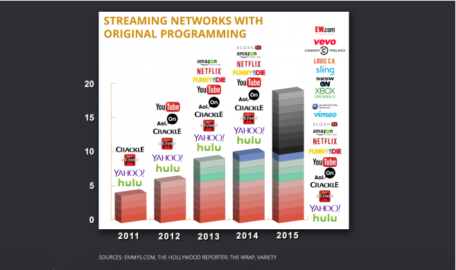streaming networks moviepilot infographic