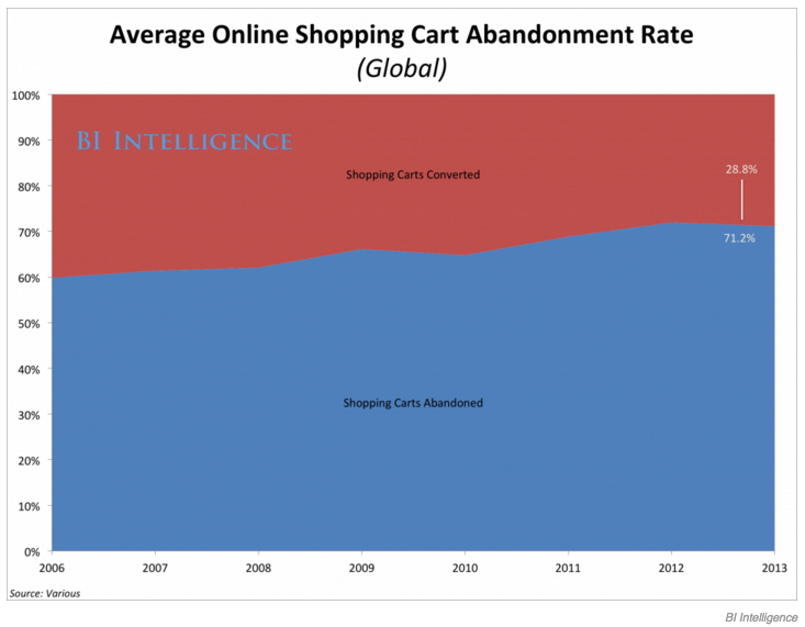 Business Insider - Average Online Shopping Cart Abandonment Rate