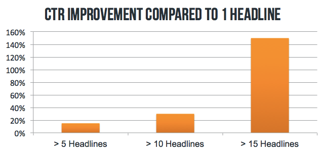 Headline_Graph_Outbrain