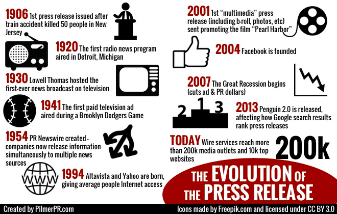 PressRelease Evolution