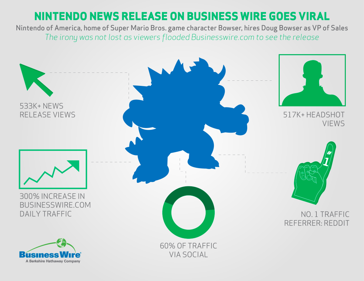 PressRelease Nintendo Example