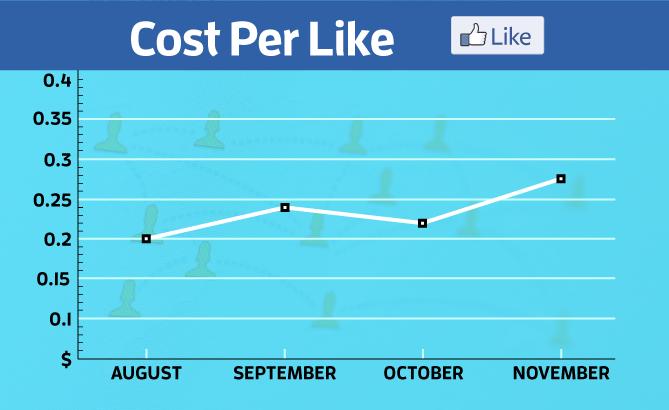 cost per like