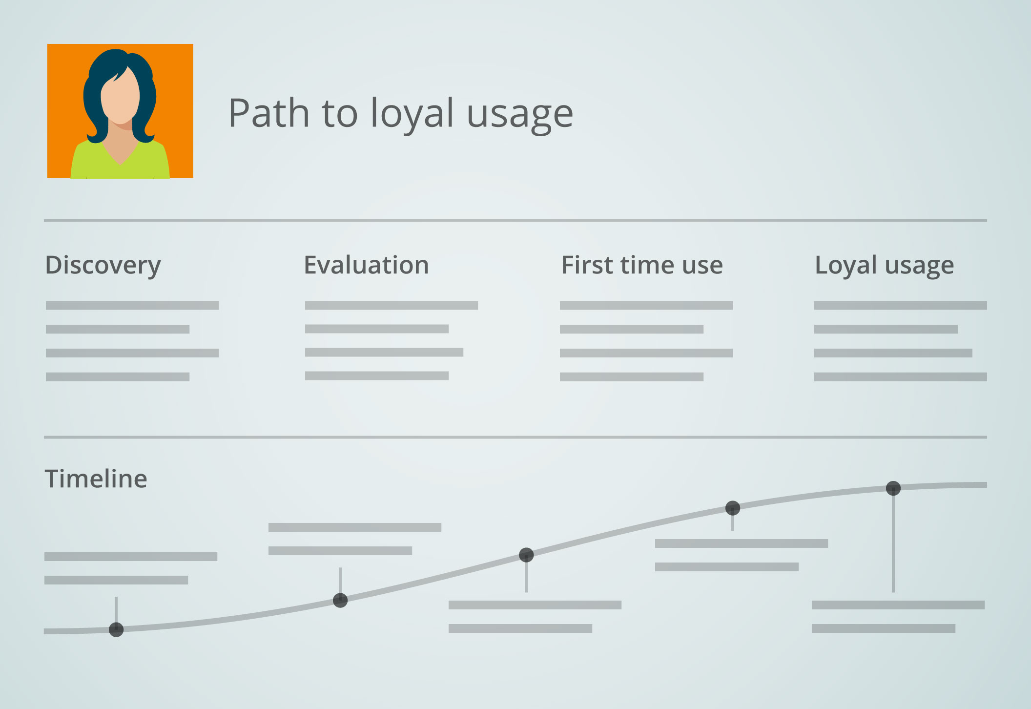 Defining the user's journey