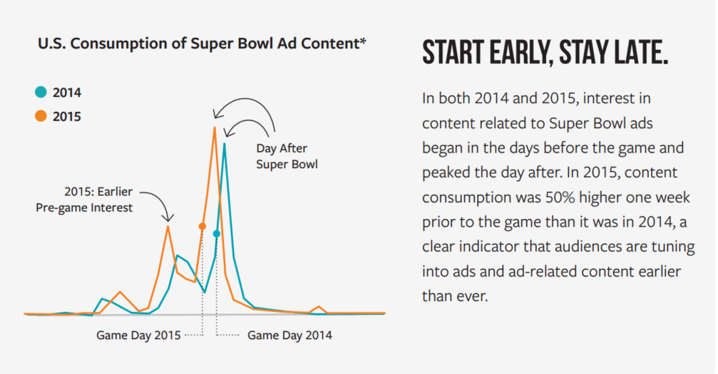 super bowl ads drew 50% more interest the week before the big game than the same time period in 2014.