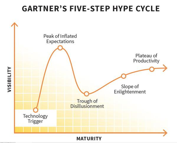 Gartners_ five step hype cycle