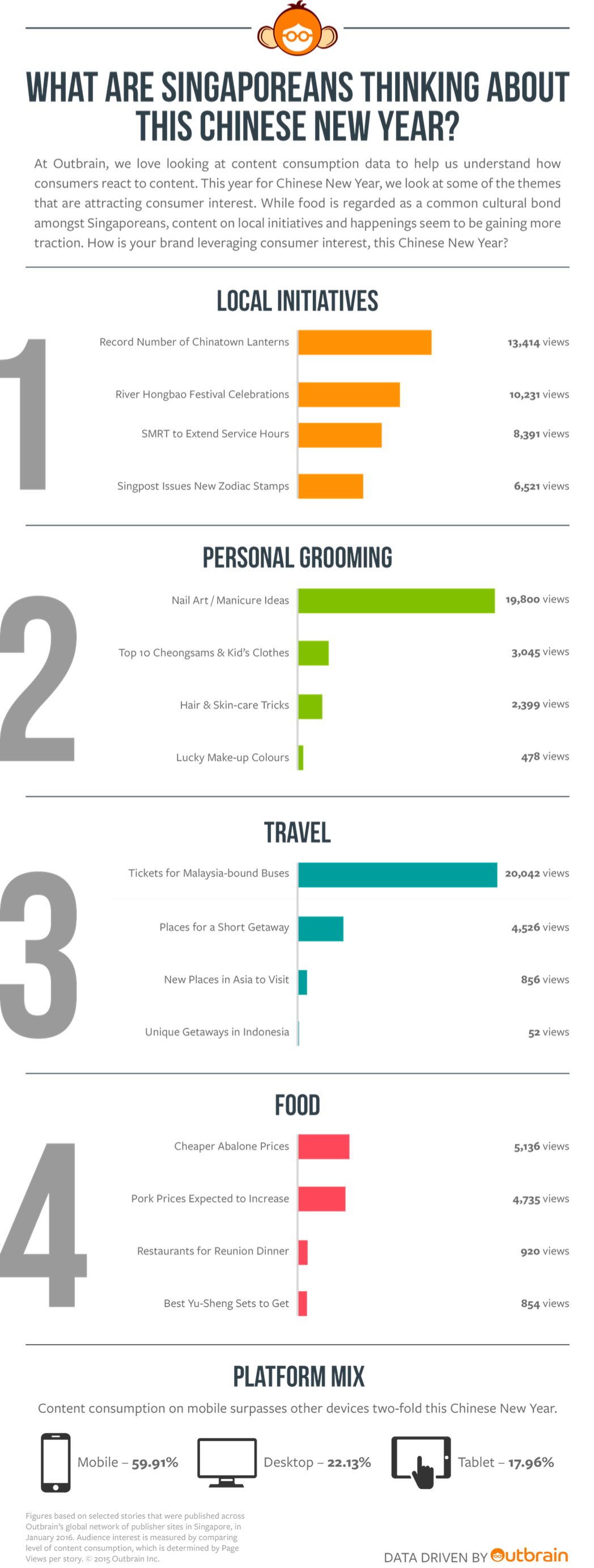 Outbrain_Chinese_NewYear_Data_Infographic