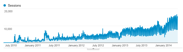 content makes traffic grow