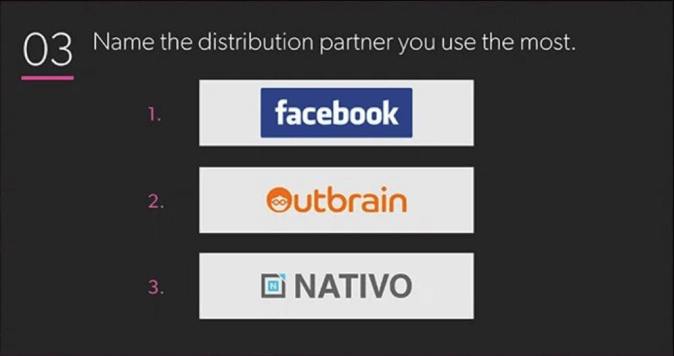 digiday survey facebook outbrain nativo