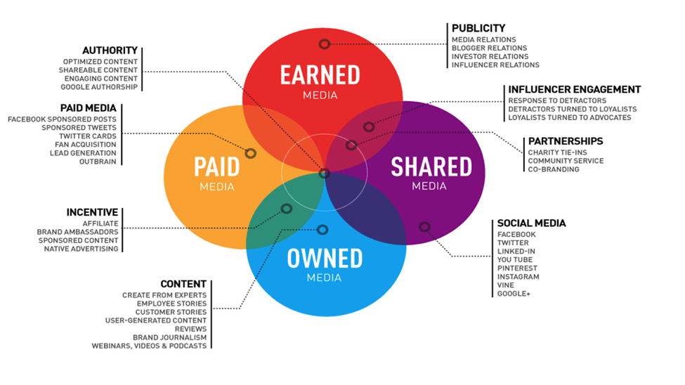 Paid, Earned, Shared, Owned Content Marketing Breakdown