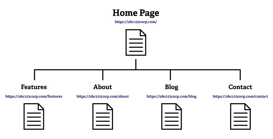 website structures
