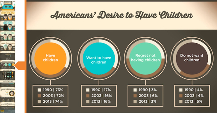 a snippet from an infographic about American lifestyle