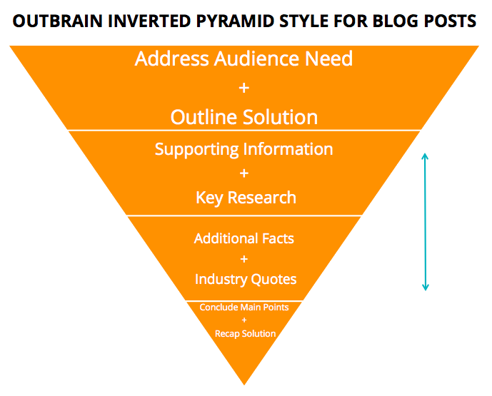InvertedPyramid_Outbrain