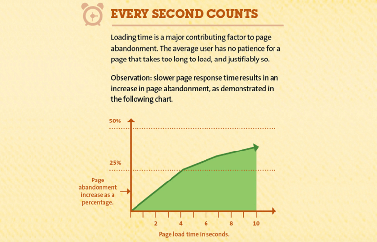 Kissmetrics PageSpeed