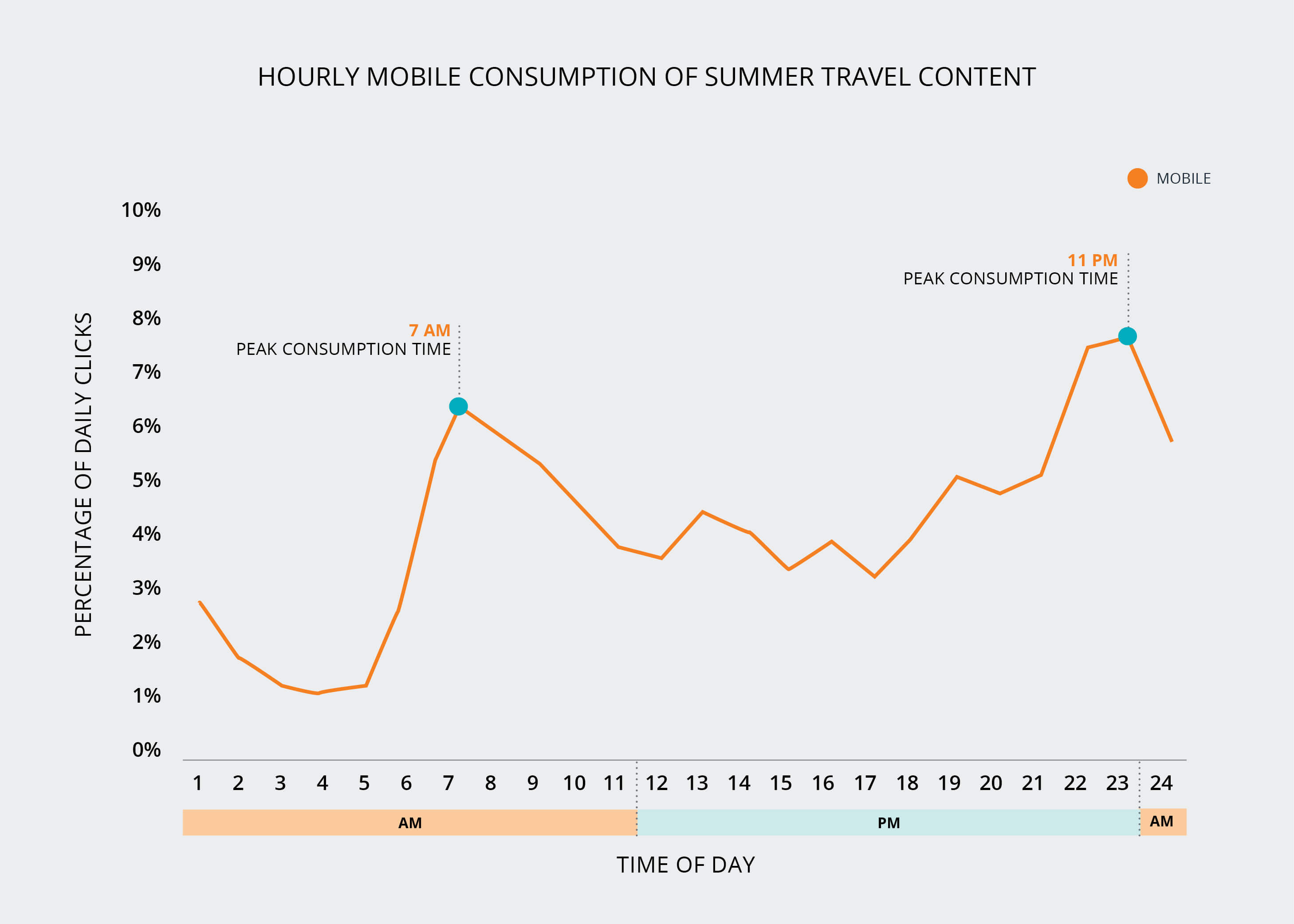 Consumption of summer travel content on mobile