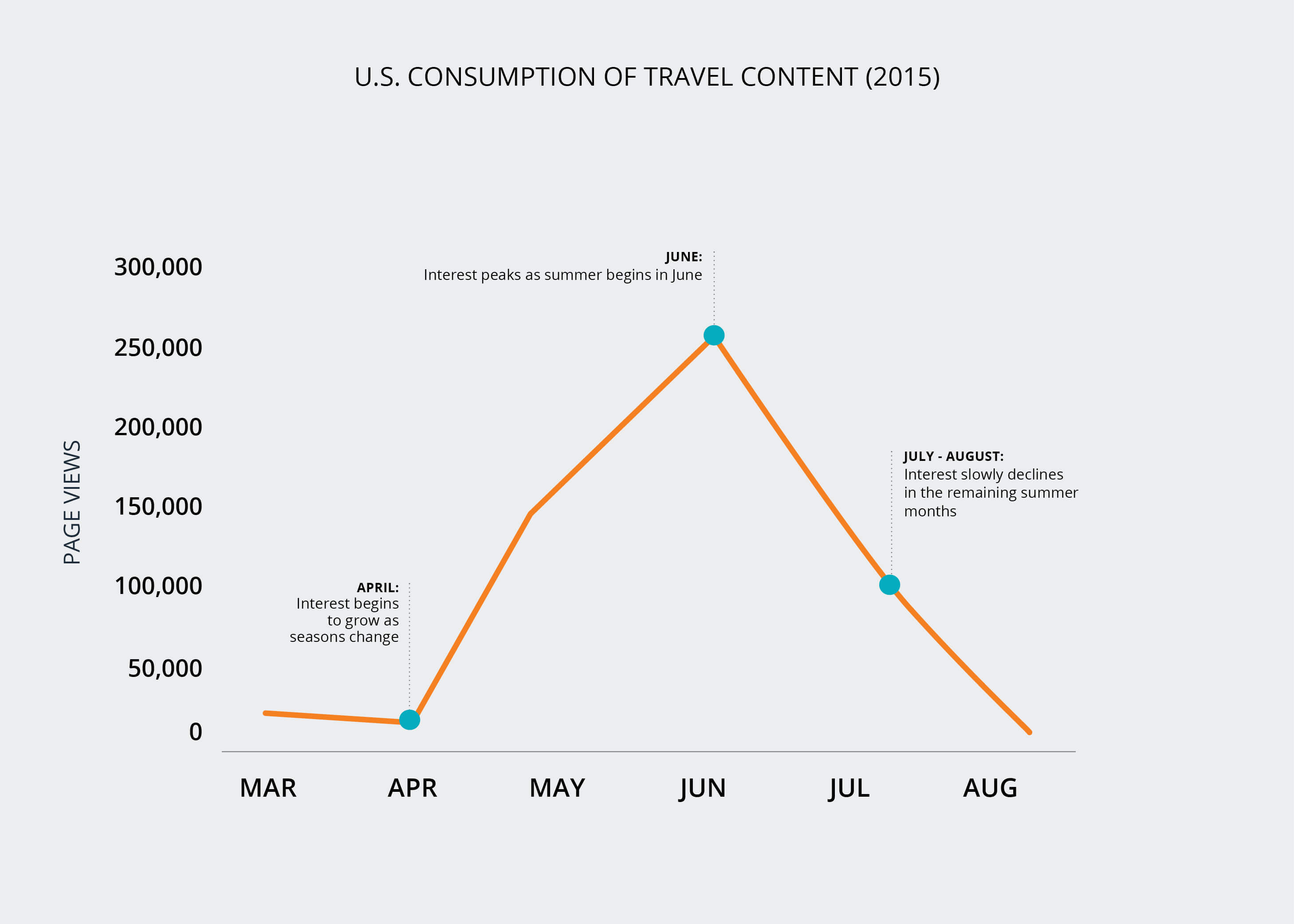 Summer Travel Content Consumption 2015