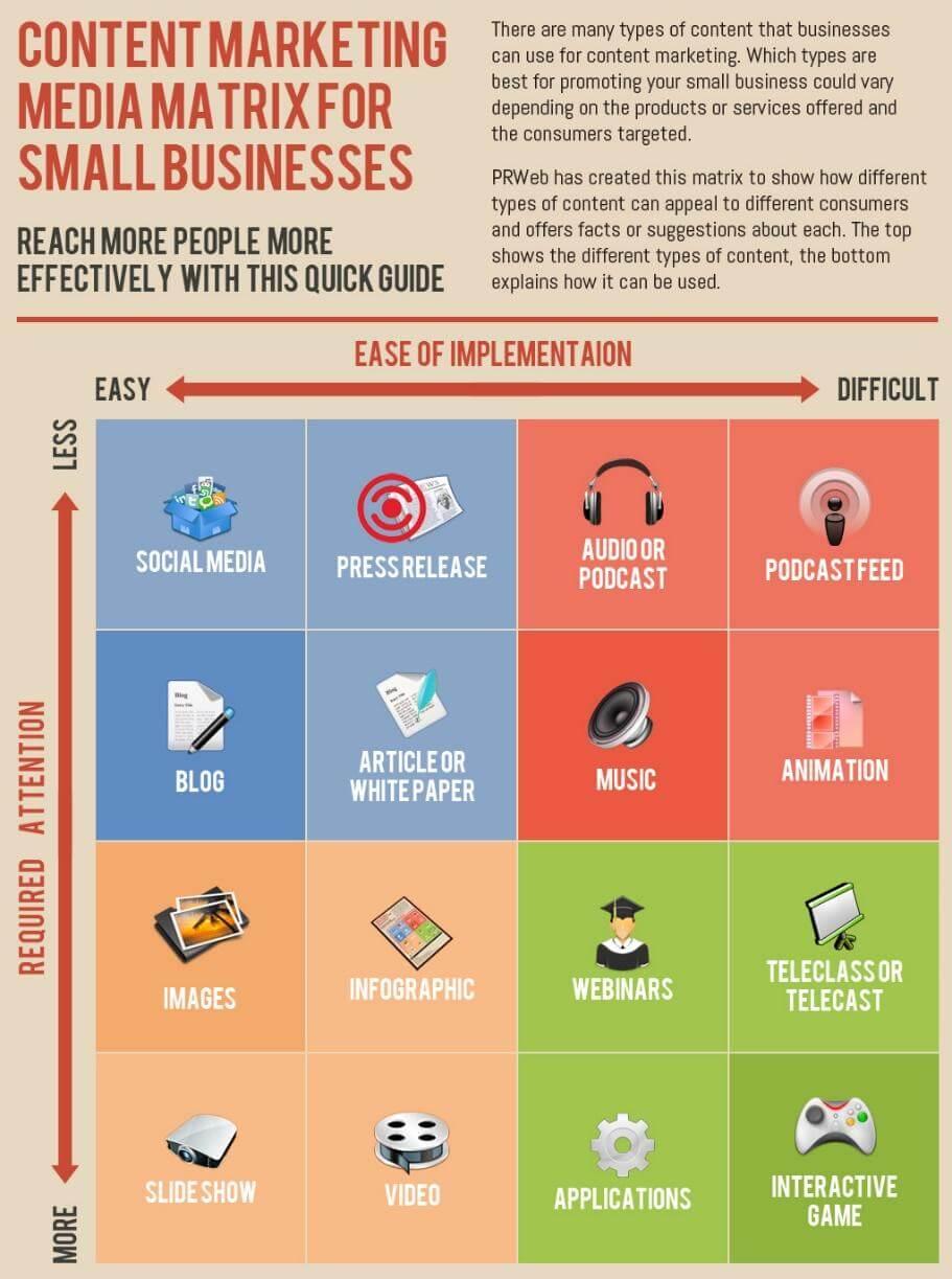 Content Marketing Media Matrix