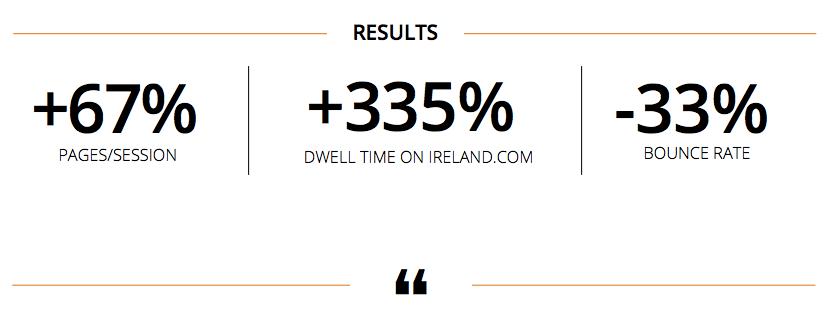 TourismIreland_Results_Outbrain