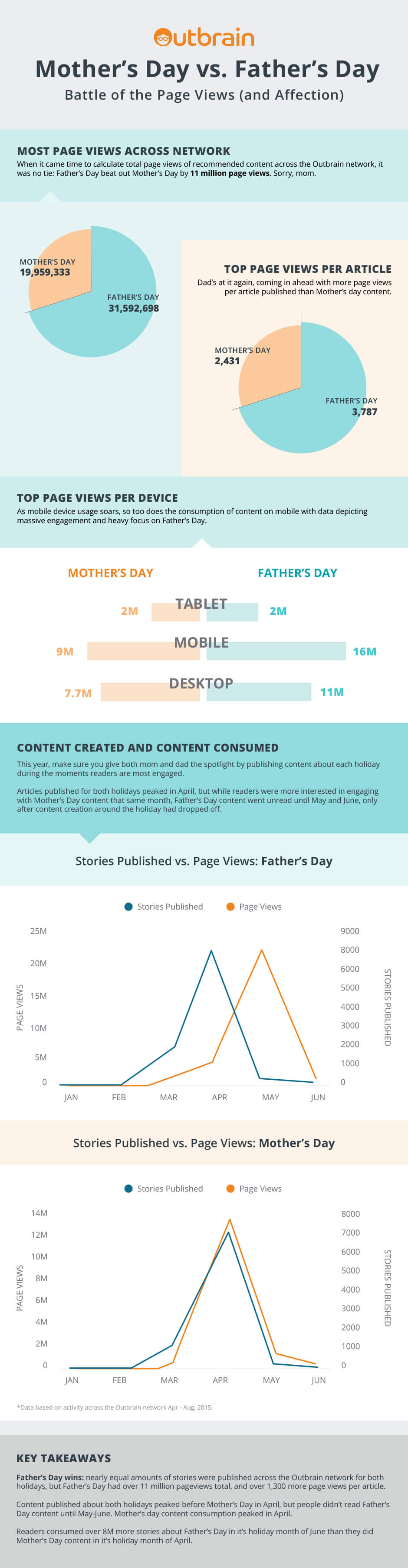 Outbrain Data: Mother's Day vs. Father's Day in Content Consumption Trends for 2015