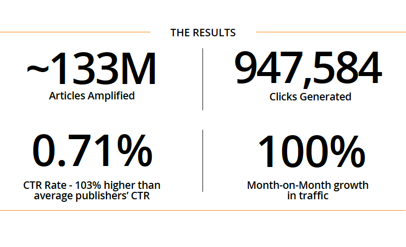 India.com Outbrain results