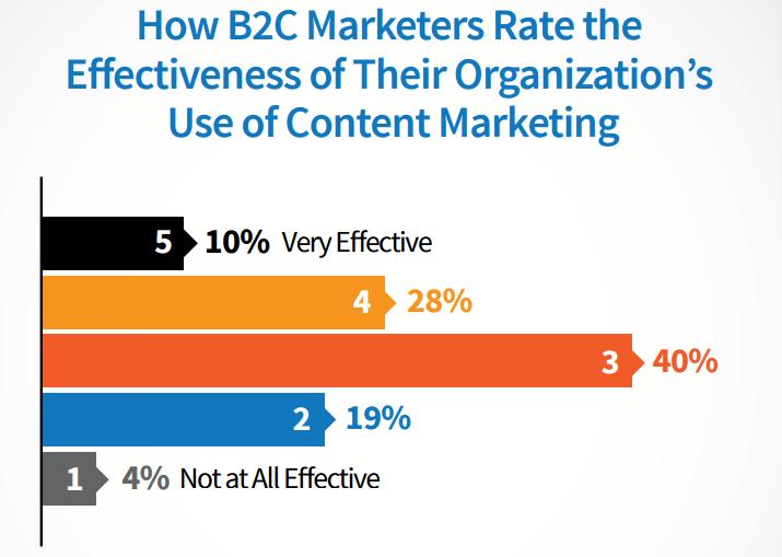 B2C_CMI_Research_2015