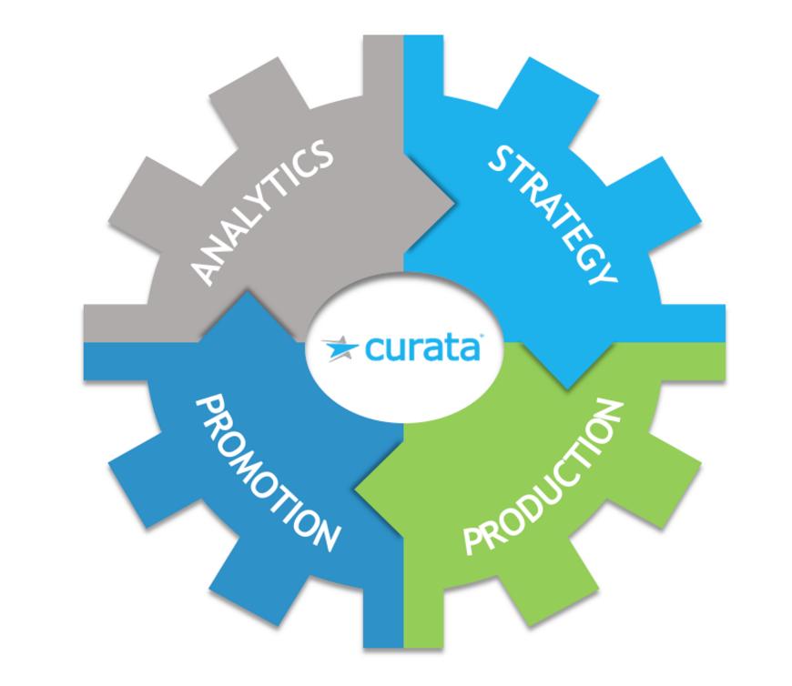 Curata_ContentPipeline